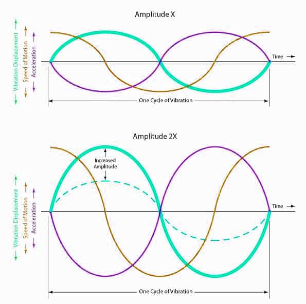 What Is Vibration Amplitude